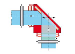 纠偏器-特殊应用-90度转向辊纠偏