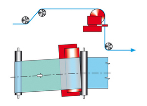 纠偏器-特殊应用-旋转辊纠偏(SF)